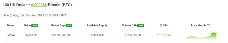 Image - Last week of $100 in bitcoin